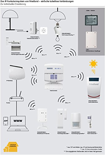 Friedland-FGGK0201WWE-Global-Guard-Sistema-di-Allarme-e-Videosorveglianza-868-MHz-Bianco-0-3